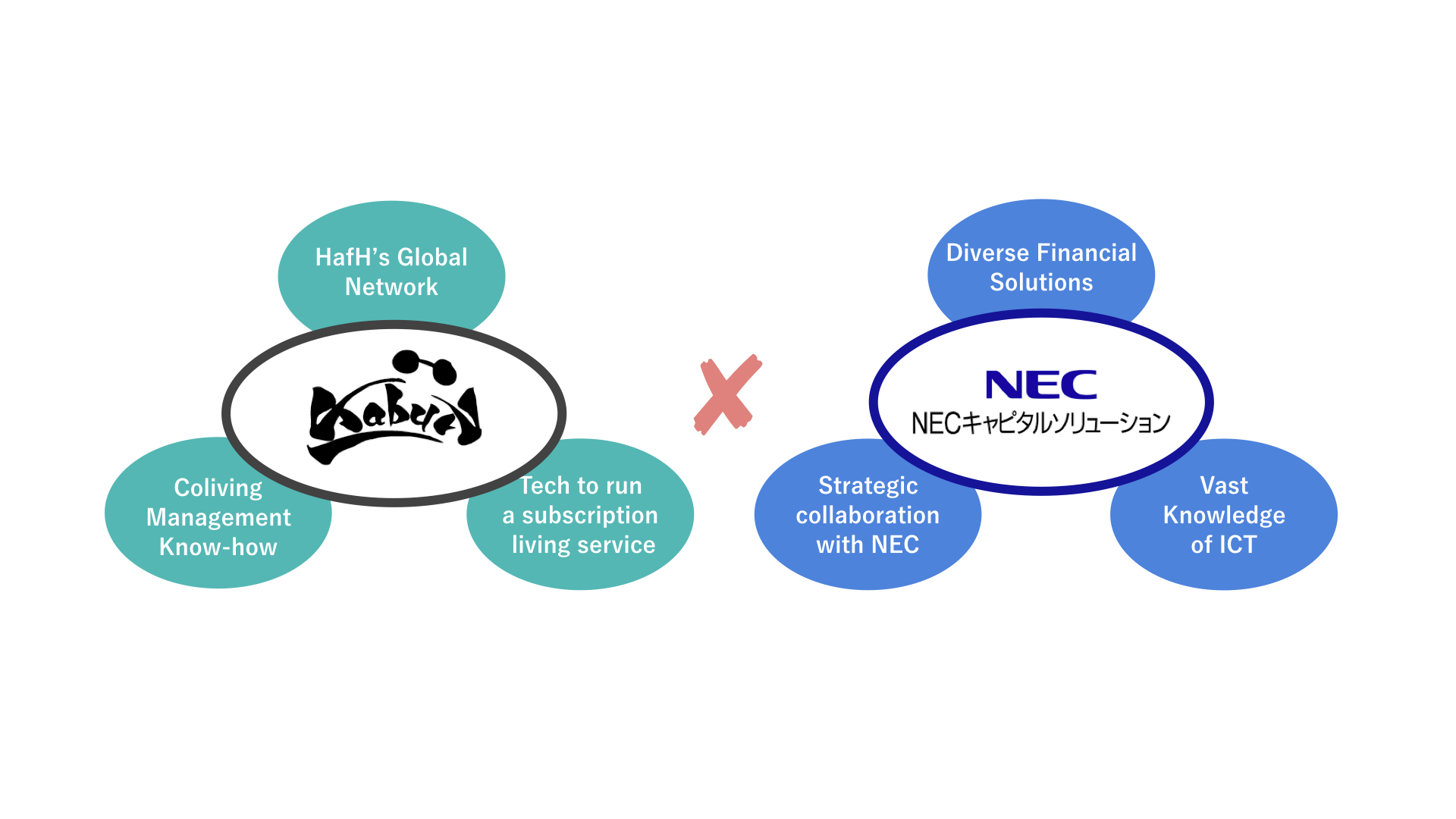 Accelerating the development of coliving facilities: Capital and business partnership with NEC Capital Solutions Ltd.